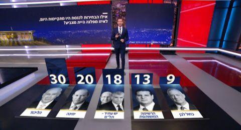 استطلاع القناة 12 العبرية: الليكود عزز قوتة يمينا تراجع كحول لفان تقلص