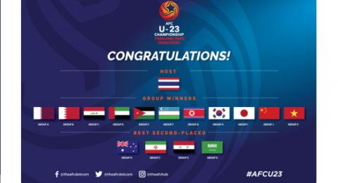 7 منتخبات عربية تتأهل لنهائيات كأس آسيا 2020 تحت 23 عاما