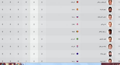 ترتيب هدافى كأس العالم بعد مباريات الأمس