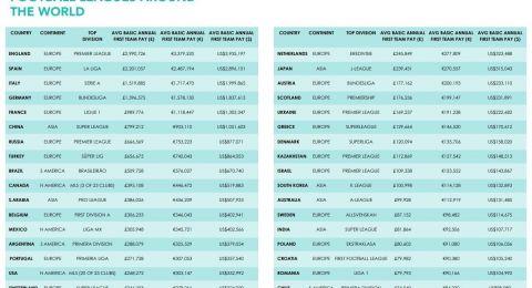 قائمة أعلى معدلات الرواتب السنوية في دوريات العالم لكرة القدم
