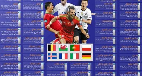 يورو 2016: موسوعة الأرقام القياسية لـ الدور ثُمن النهائي