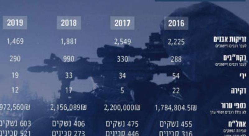 الجيش الاسرائيلي: 1295 صاروخا أطلقت من غزة في 2019