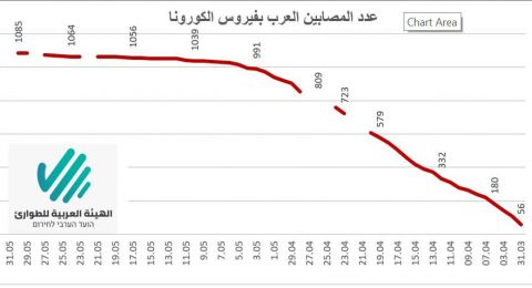 تسجيل 21 إصابة جديدة بفيروس الكورنا  في البلدات العربية خلال اسبوع العيد